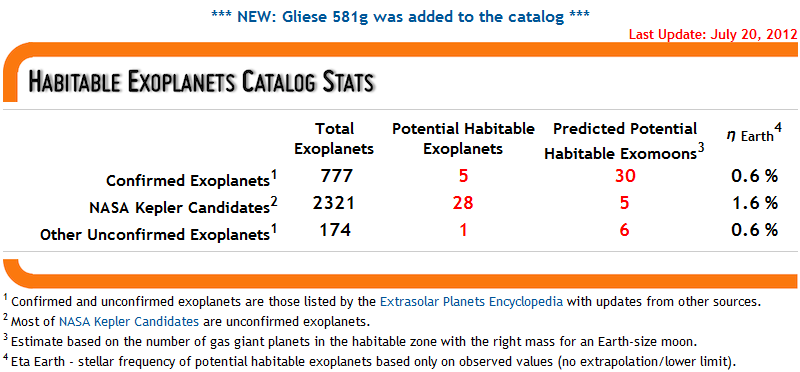 Habitable Exoplanet Confirmed The Habitable Exoplanets